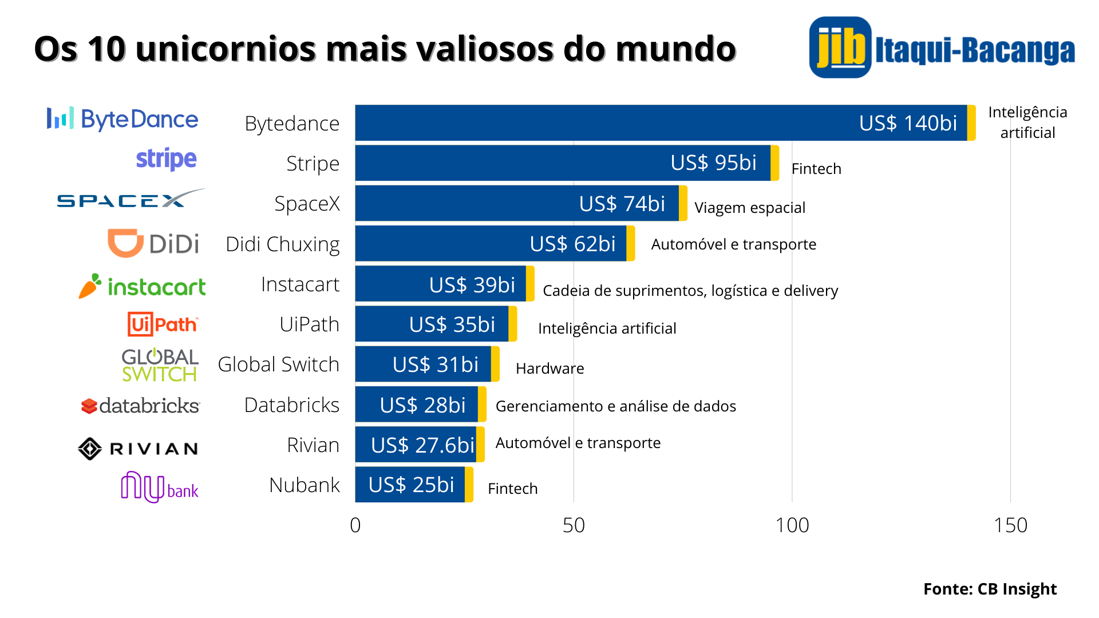 gráfico com o ranking das startups mais valiosas do mundo
