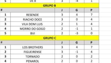 Tabela com a classificação momentâneas dos grupos